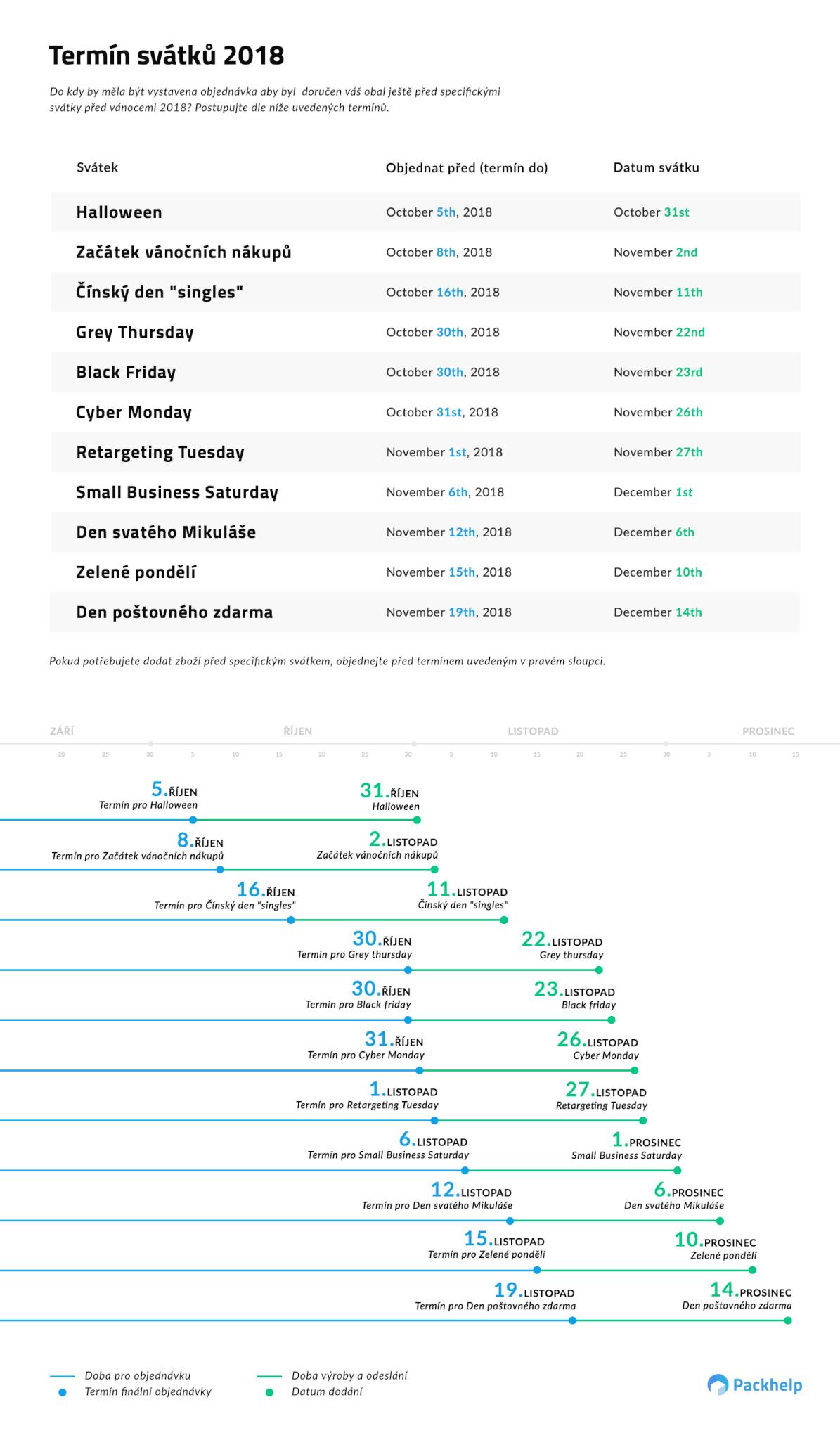 termíny objednávek pro rok 2018
