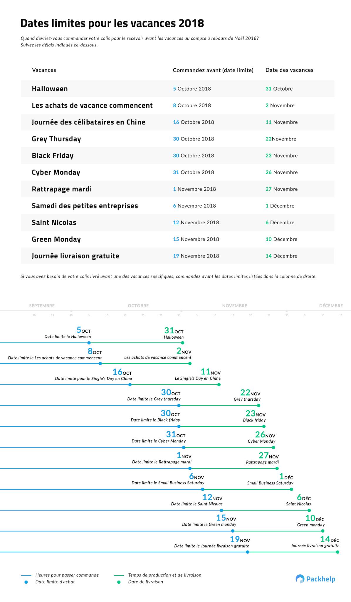 dates ecommerce 2018