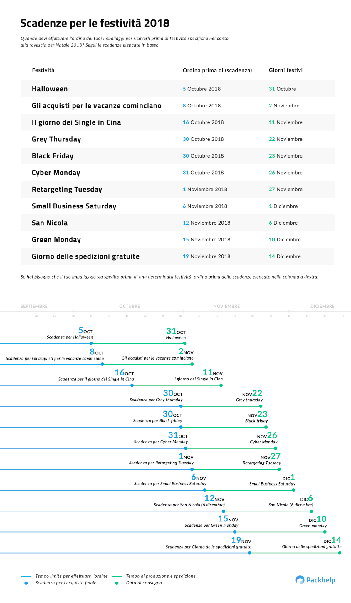 Scadenze eCommerce per le festività 2018