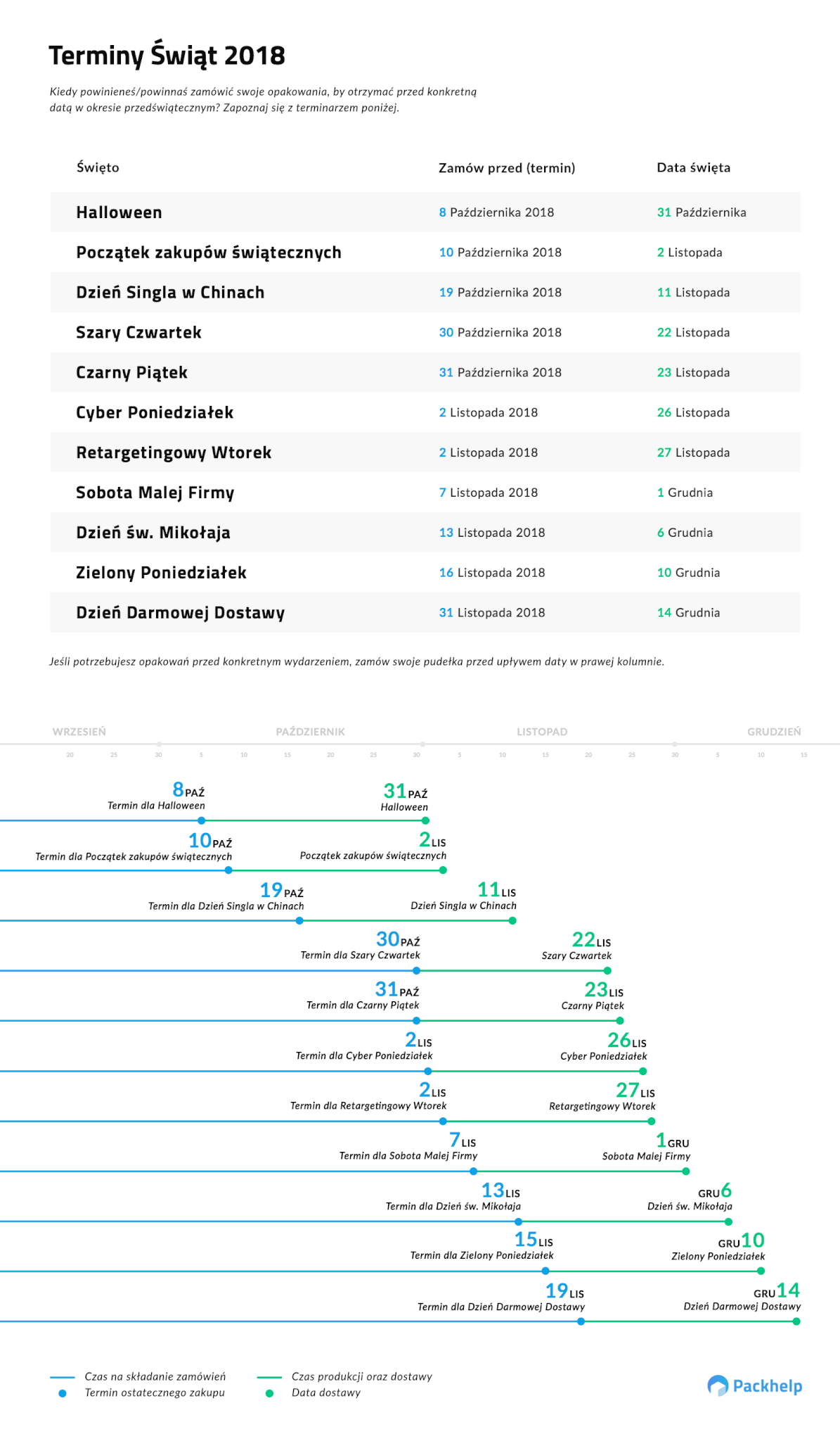 najważniejsze daty ecommerce 2018