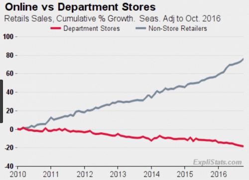 online vs department sales