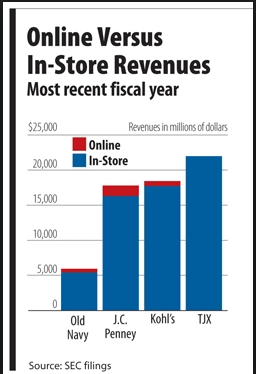 ecommerce vs retail revenue