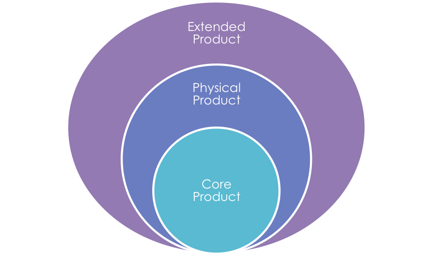 packhelp diagramm