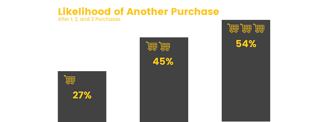 return customer statistics