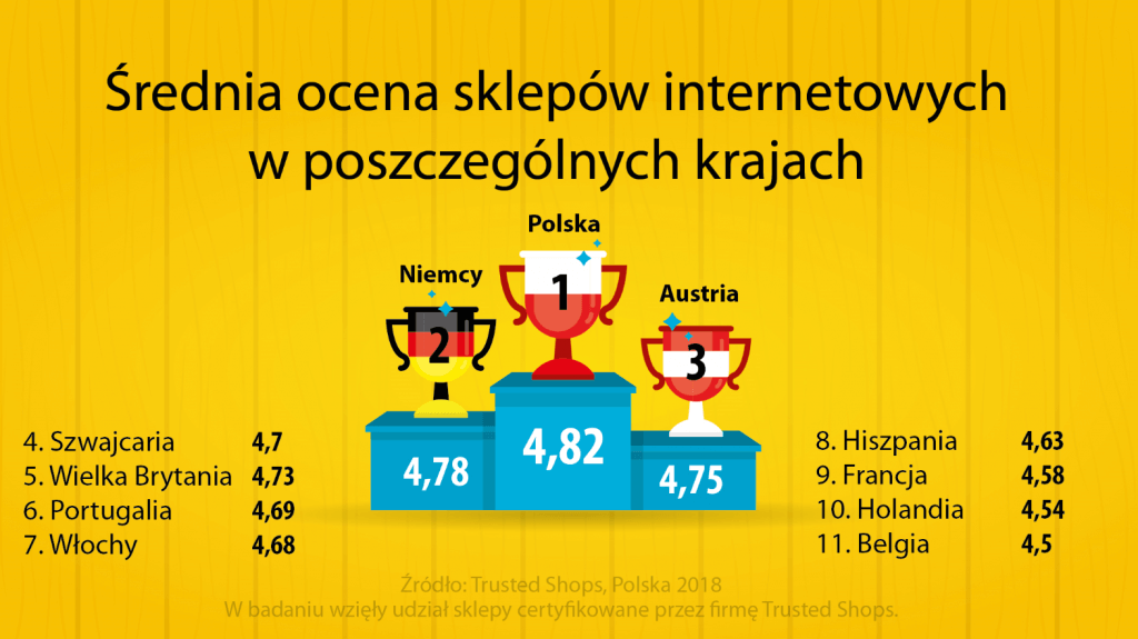 ocena sklepów e-commerce w polsce - trusted shops
