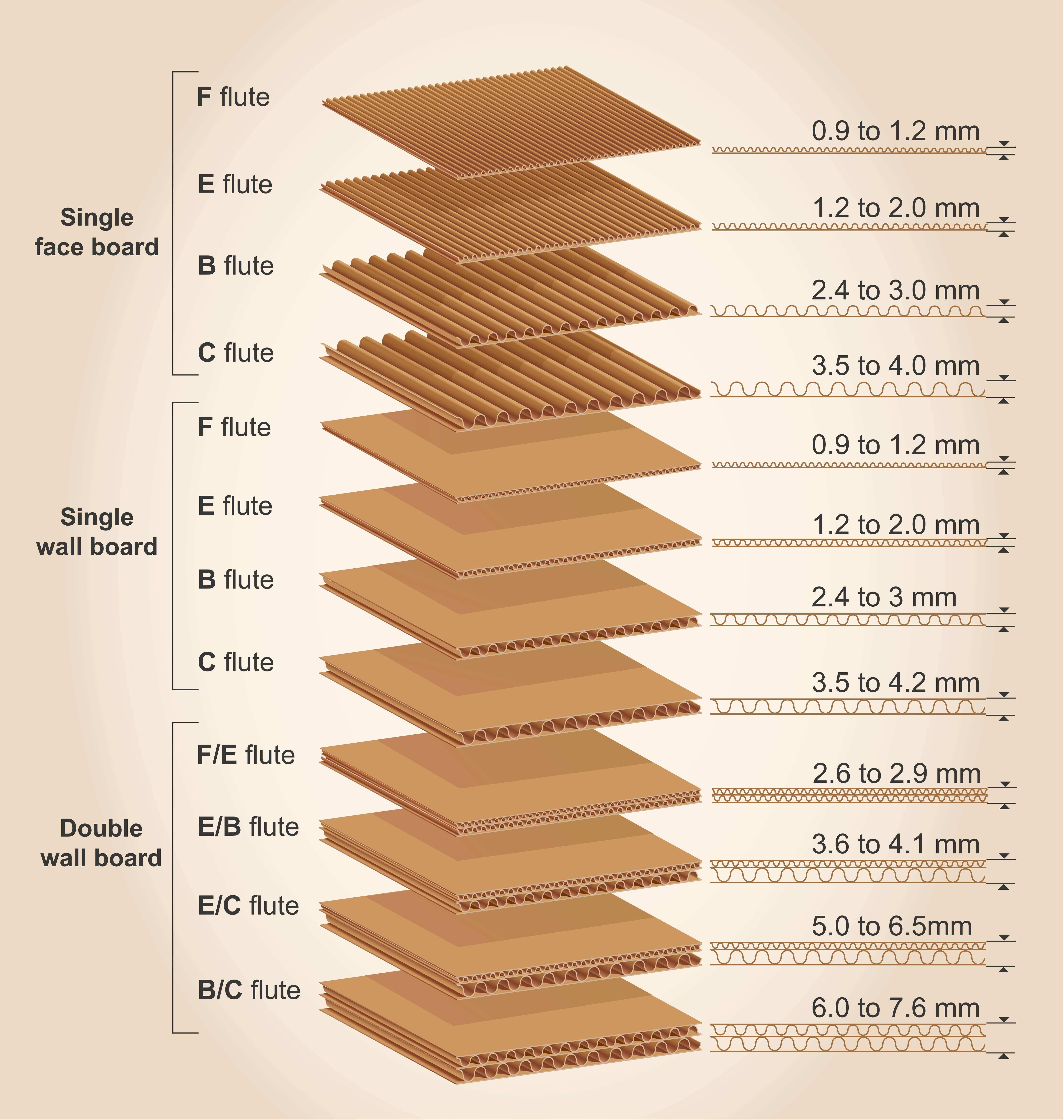 lepenkové krabice velikost vln
