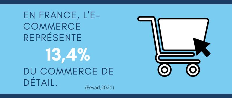 e-commerce vs commerce de detail